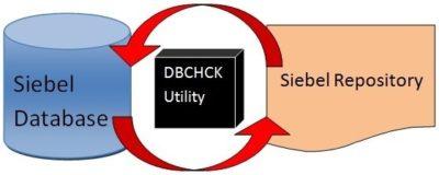 Siebel DBCHCK Utility