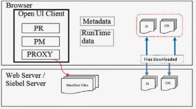 Siebel Open UI Architecture - Examples-Step 4