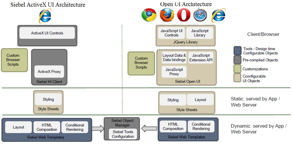 Siebel Open UI Architecture