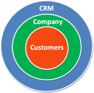 What Does CRM Stand For: A Quick Guide About What Is CRM ...