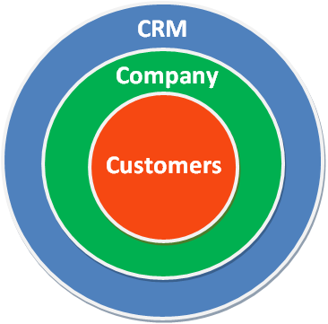 Importance of CRM software