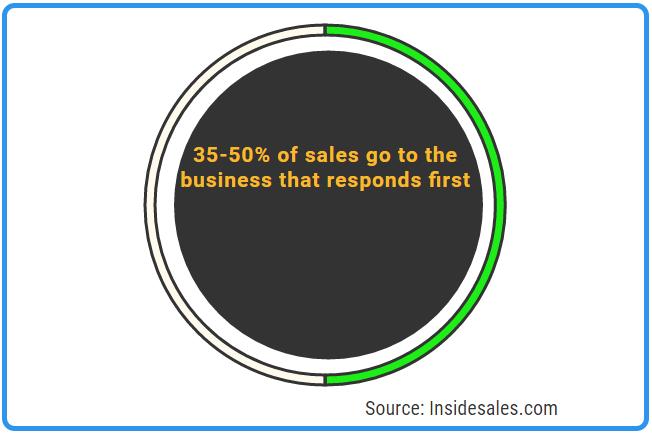 advantages of customer relationship management
