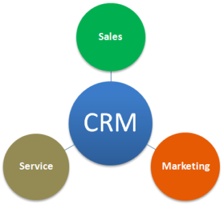 need of customer relationship management