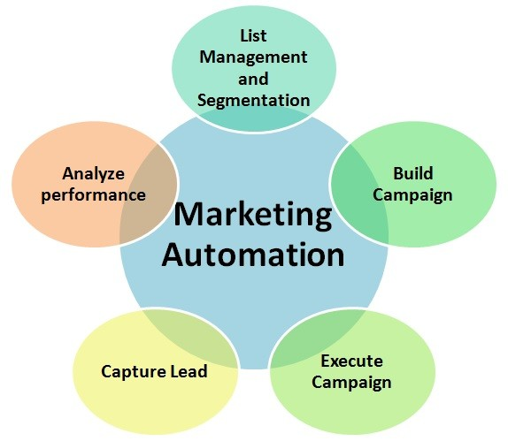 crm marketing automation software