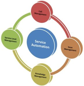 Operational CRM - Service Automation