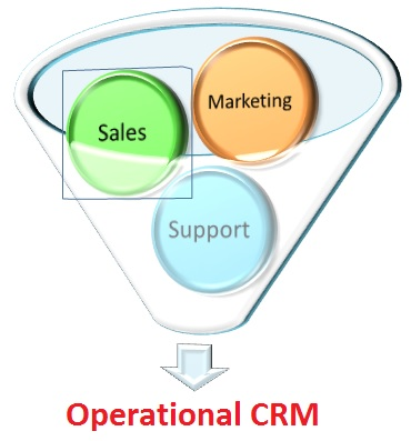 customer relationship management types of organization