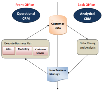 Difference between Operational CRM and Analytical CRM