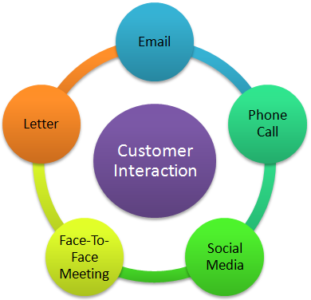 Collaborative CRM - Interaction Management