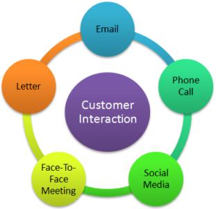 Collaborative CRM - Interaction Management