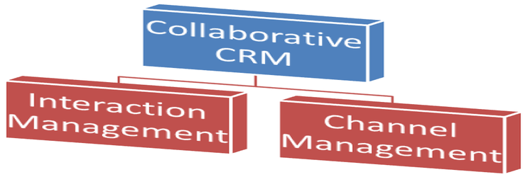 Collaborative CRM and Collaborative Strategy