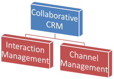 What is collaborative CRM