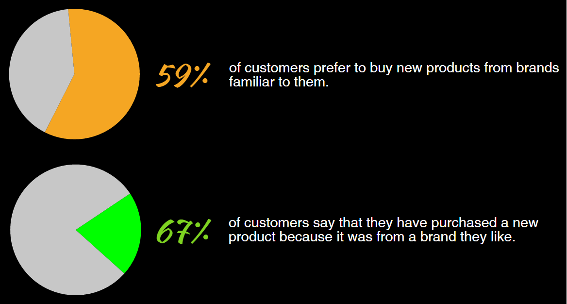 explain the factors that influence customer retention