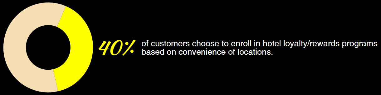 Hotel customer loyalty statitics