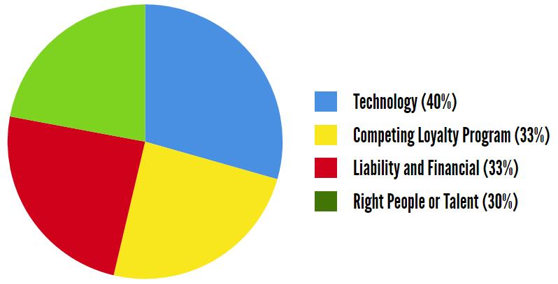 Retail customer loyalty statistics