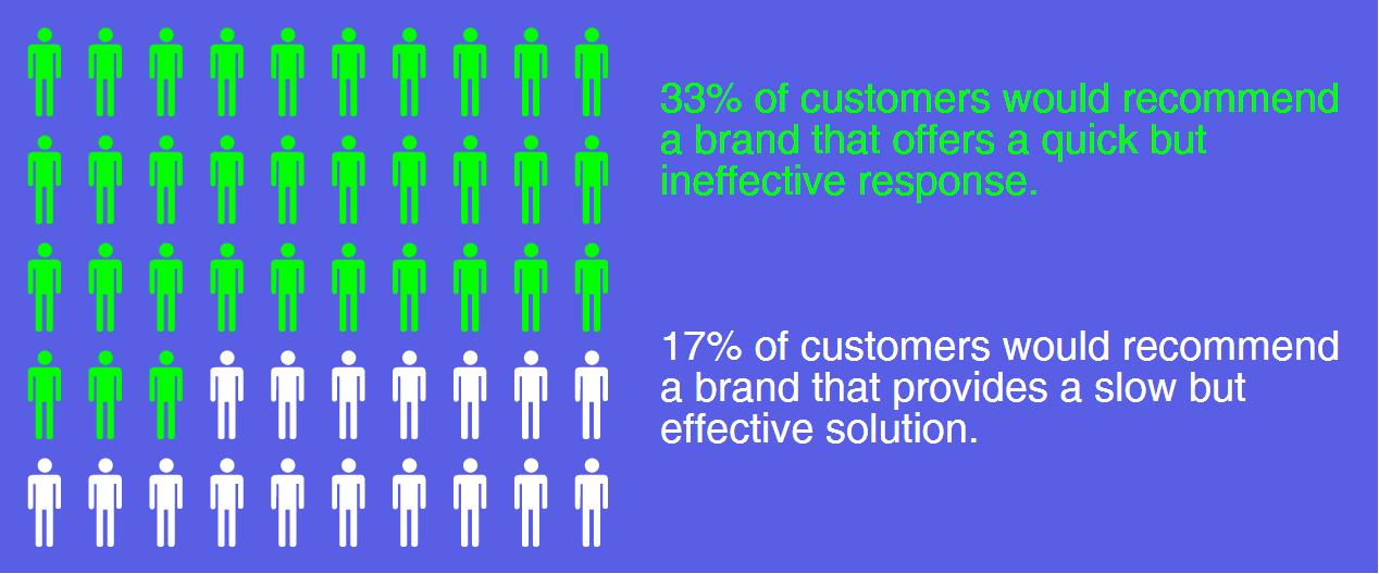 customer loyalty program statistics
