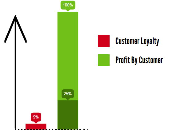 repeat customer statistics