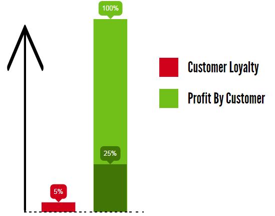 repeat customer statistics