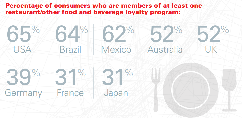 restaurant loyalty program statistics