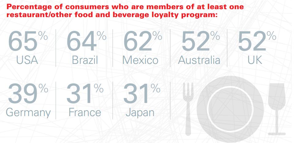 restaurant loyalty program statistics