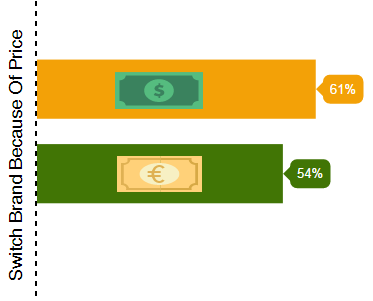 rewards program statistics