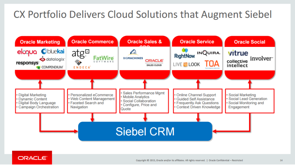 oracle siebel roadmap