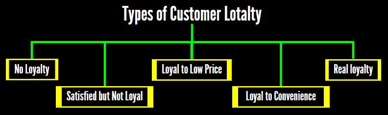 Types of Customer Loyalty
