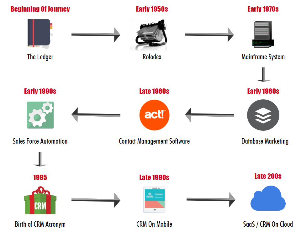 evolution of crm customer relationship management