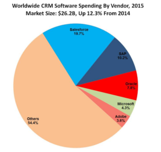 CRM Market share