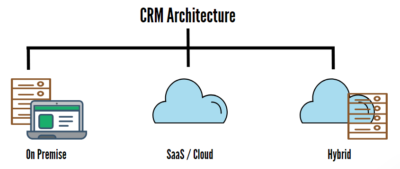 crm system examples - CRM architecture