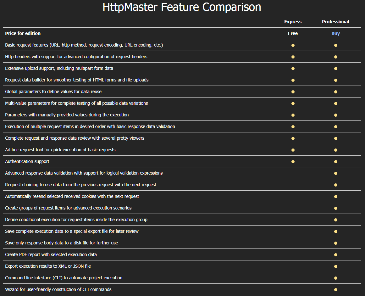 Httpmaster feature comparision